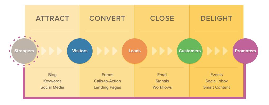 Inbound Marketing | Hubspot | Rhino Digital Media, Inc.