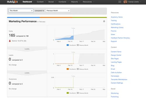 hubspot-marketing-performance