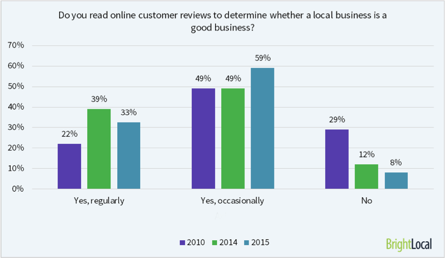 online-reviews-bright-local.png