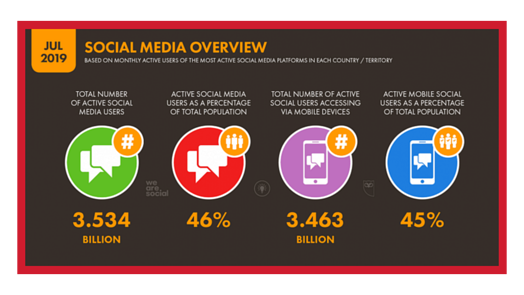 Social Media stats by Rhino Digital Media, Inc.
