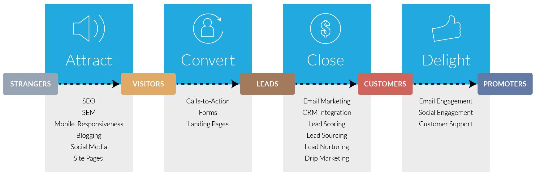 Inbound Marketing Methodology | Rhino Digital Media