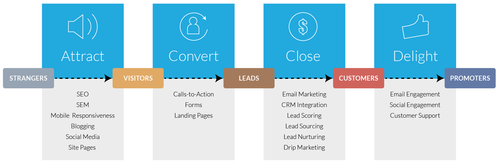 Inbound Marketing Methodology | Rhino Digital Media