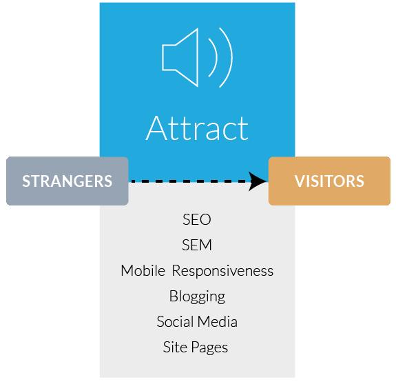 Inbound Marketing Attract Stage