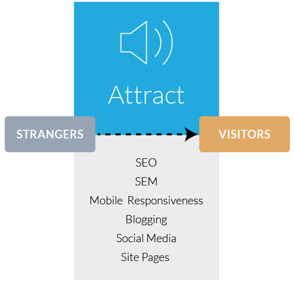 Inbound Marketing Attract Stage