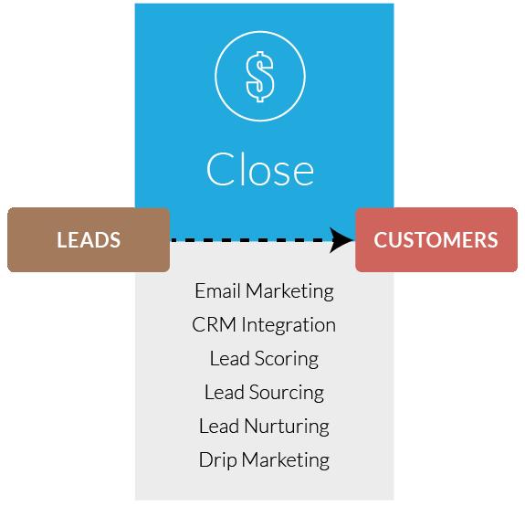 Inbound Marketing Close Stage