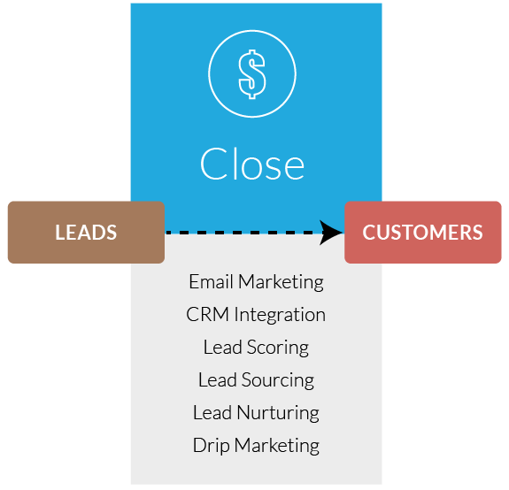Inbound Marketing Close Stage