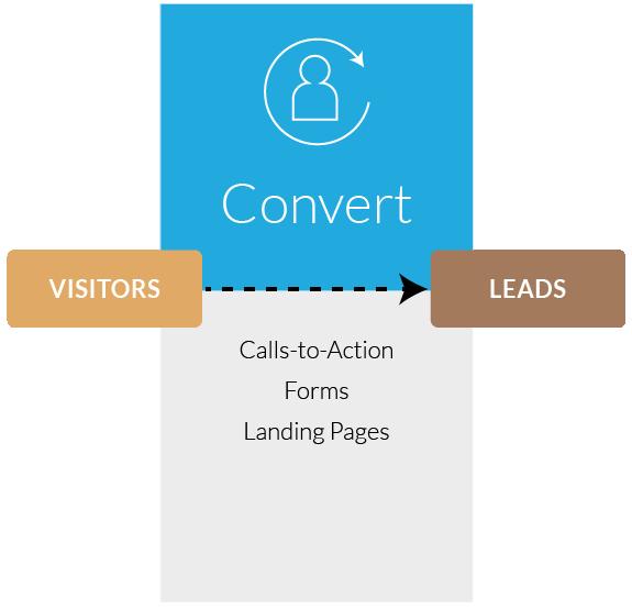Inbound Marketing Convert Stage