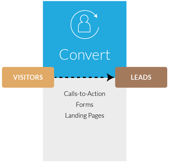 Inbound Marketing Convert Stage