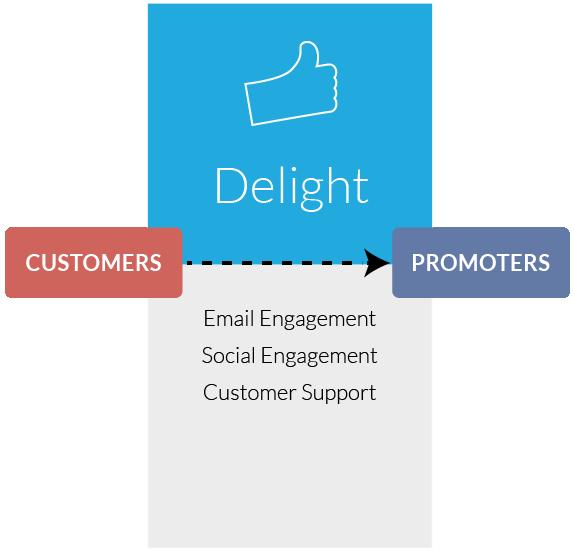 Inbound Marketing Delight Stage