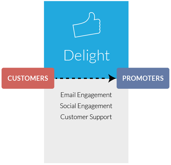Inbound Marketing Delight Stage