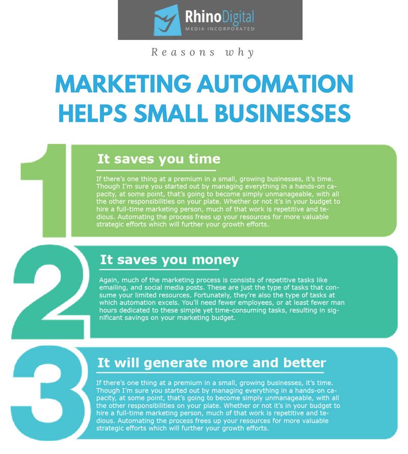 Why You Need Marketing Automation | Rhino Digital Media
